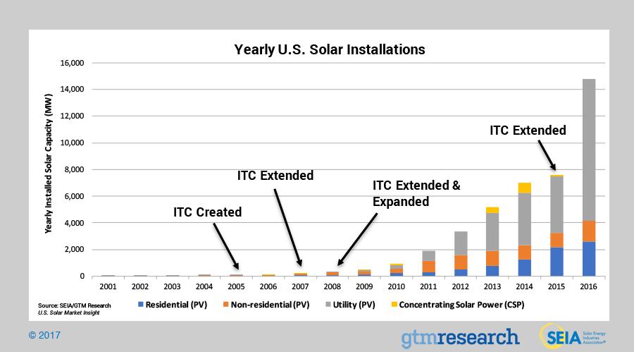 Solar Growth With ITC - 2017 YIR